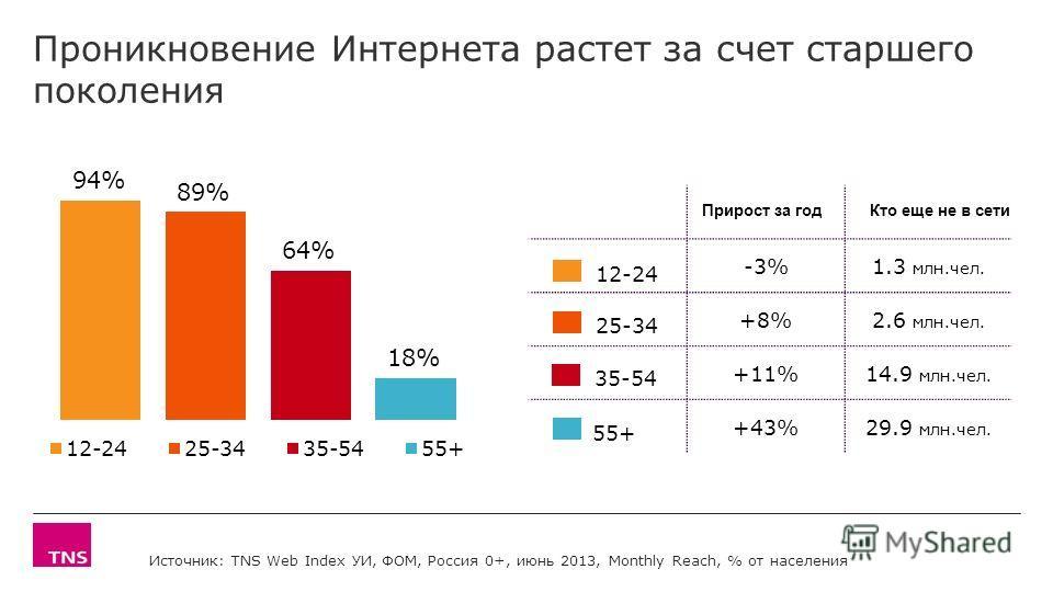 Проникновение Интернета растет за счет старшего поколения Источник: TNS Web Index УИ, ФОМ, Россия 0+, июнь 2013, Monthly Reach, % от населения -3%1.3 млн.чел. +8%2.6 млн.чел. +11%14.9 млн.чел. +43%29.9 млн.чел. 12-24 25-34 55+ 35-54 Кто еще не в сети