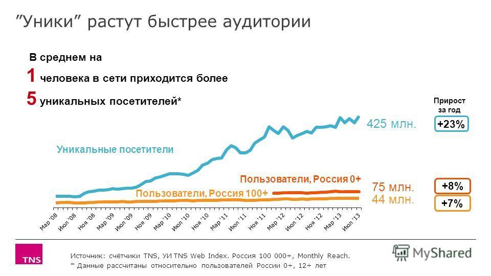 Уники растут быстрее аудитории Пользователи, Россия 100+ Уникальные посетители Источник: счётчики TNS, УИ TNS Web Index. Россия 100 000+, Monthly Reach. * Данные рассчитаны относительно пользователей России 0+, 12+ лет В среднем на 1 человека в сети