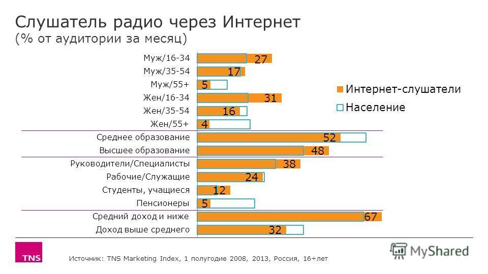 Слушатель радио через Интернет (% от аудитории за месяц) Источник: TNS Marketing Index, 1 полугодие 2008, 2013, Россия, 16+лет