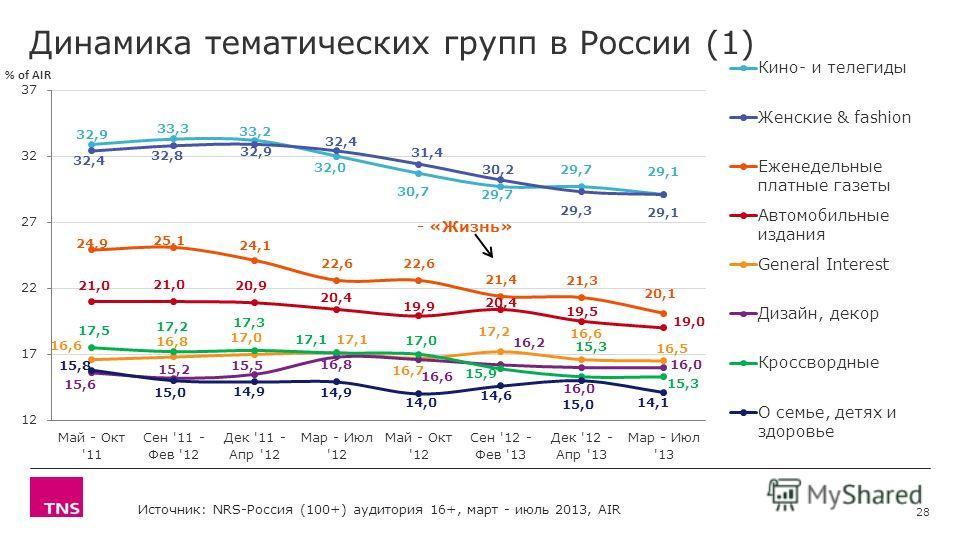 Динамика тематических групп в России (1) 28 - «Жизнь» Источник: NRS-Россия (100+) аудитория 16+, март - июль 2013, AIR