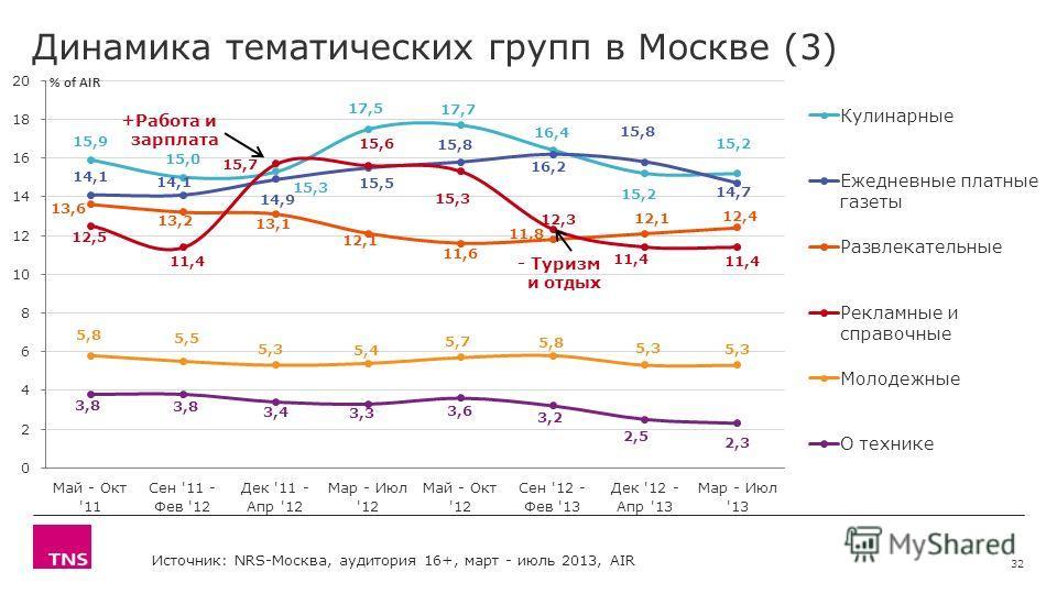 Динамика тематических групп в Москве (3) 32 +Работа и зарплата - Туризм и отдых Источник: NRS-Москва, аудитория 16+, март - июль 2013, AIR