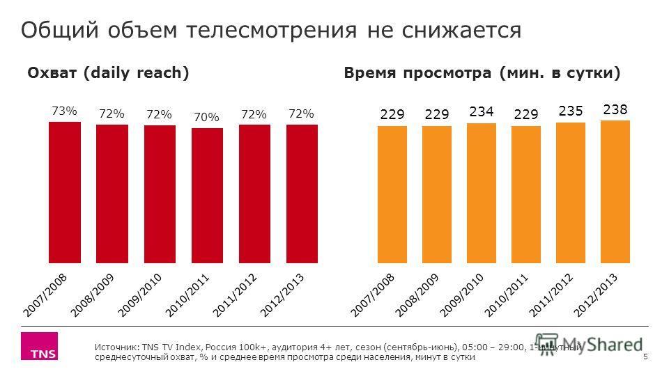Общий объем телесмотрения не снижается Охват (daily reach) Время просмотра (мин. в сутки) Источник: TNS TV Index, Россия 100k+, аудитория 4+ лет, сезон (сентябрь-июнь), 05:00 – 29:00, 1-минутный среднесуточный охват, % и среднее время просмотра среди