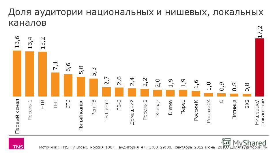 Доля аудитории национальных и нишевых, локальных каналов Источник: TNS TV Index, Россия 100+, аудитория 4+, 5:00–29:00, сентябрь 2012-июнь 2013, Доля аудитории,%