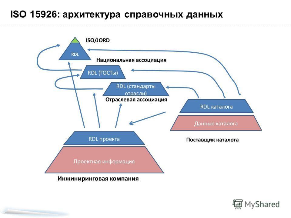 ISO 15926: архитектура справочных данных