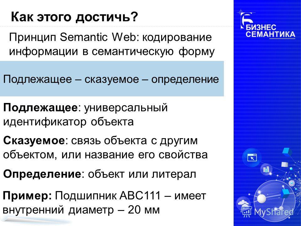 Принцип Semantic Web: кодирование информации в семантическую форму Как этого достичь? Подлежащее – сказуемое – определение Подлежащее: универсальный идентификатор объекта Сказуемое: связь объекта с другим объектом, или название его свойства Определен