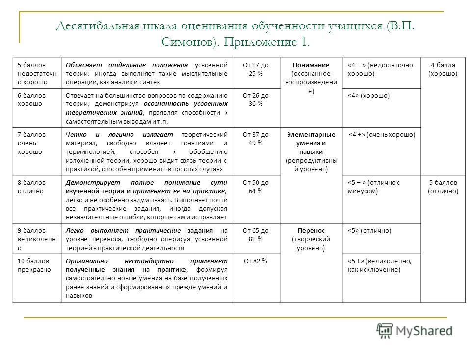 Десятибальная шкала оценивания обученности учащихся (В.П. Симонов). Приложение 1. 5 баллов недостаточн о хорошо Объясняет отдельные положения усвоенной теории, иногда выполняет такие мыслительные операции, как анализ и синтез От 17 до 25 % Понимание