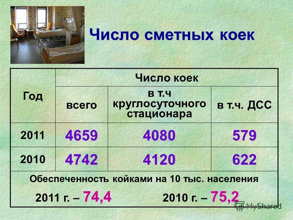 Число сметных коек Число сметных коек Год Число коек всего в т.ч круглосуточного стационара в т.ч. ДСС 201146594080579 201047424120622 Обеспеченность койками на 10 тыс. населения 74,475,2 2011 г. – 74,4 2010 г. – 75,2