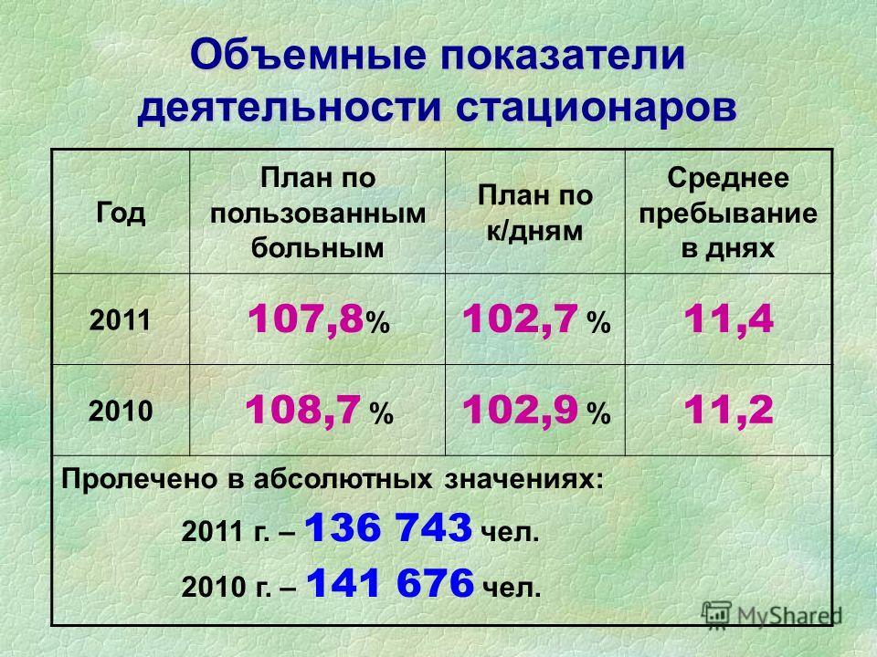 Объемные показатели деятельности стационаров Год План по пользованным больным План по к/дням Среднее пребывание в днях 2011 107,8 % 102,7 % 11,4 2010 108,7 % 102,9 % 11,2 Пролечено в абсолютных значениях: 2011 г. – 136 743 чел. 2010 г. – 141 676 чел.
