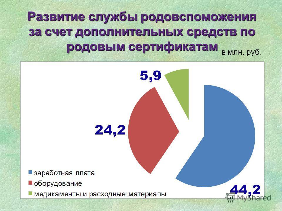 Развитие службы родовспоможения за счет дополнительных средств по родовым сертификатам в млн. руб.
