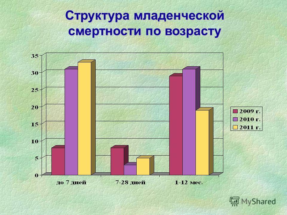 Структура младенческой смертности по возрасту