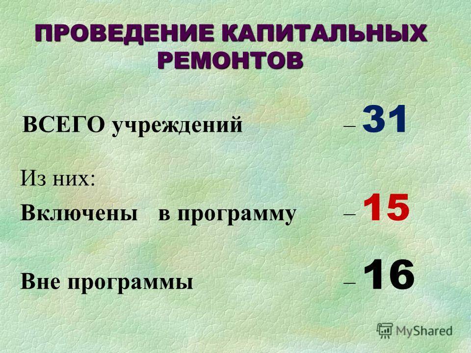 ПРОВЕДЕНИЕ КАПИТАЛЬНЫХ РЕМОНТОВ ВСЕГО учреждений – 31 Из них: Включены в программу – 15 Вне программы – 16