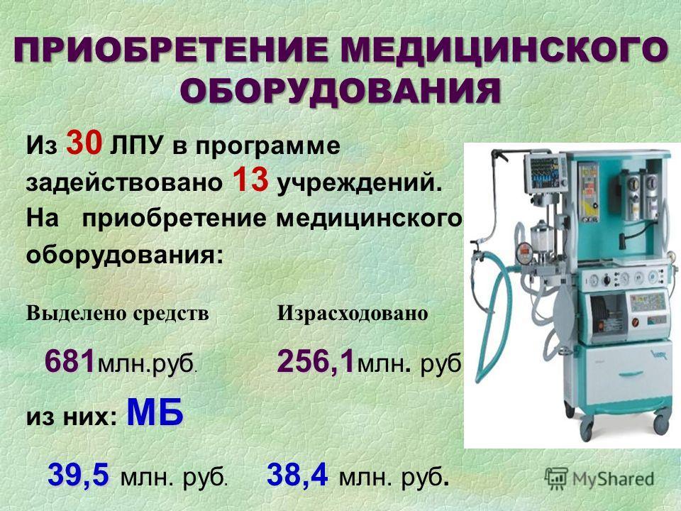 ПРИОБРЕТЕНИЕ МЕДИЦИНСКОГО ОБОРУДОВАНИЯ Из 30 ЛПУ в программе задействовано 13 учреждений. На приобретение медицинского оборудования: Выделено средств Израсходовано 681 млн.руб 256,1 681 млн.руб. 256,1 млн. руб МБ из них: МБ 39,5 39,5 млн. руб. 38,4 м