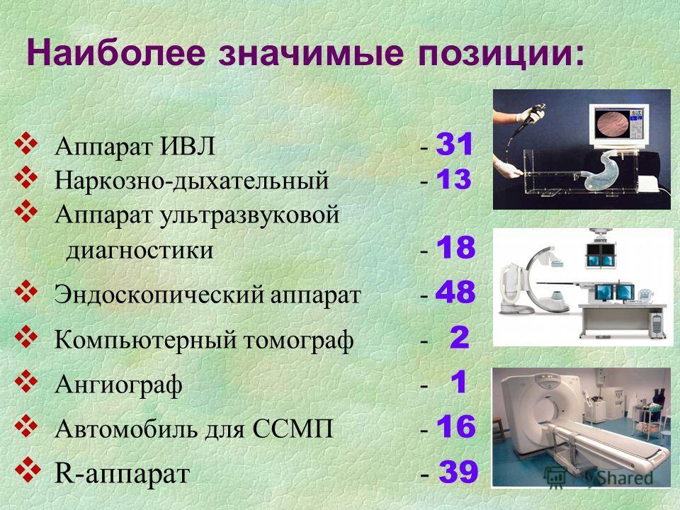 Аппарат ИВЛ- 31 Наркозно-дыхательный - 13 Аппарат ультразвуковой диагностики- 18 Эндоскопический аппарат- 48 Компьютерный томограф- 2 Ангиограф- 1 Автомобиль для ССМП- 16 R-аппарат- 39 Наиболее значимые позиции: