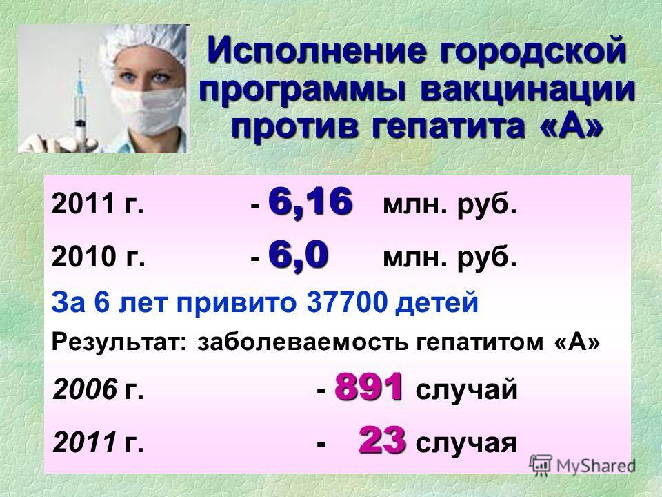 Исполнение городской программы вакцинации против гепатита «А» 6,16 2011 г.- 6,16 млн. руб. 6,0 2010 г.- 6,0 млн. руб. За 6 лет привито 37700 детей Результат: заболеваемость гепатитом «А» 891 2006 г.- 891 случай 23 2011 г. - 23 случая