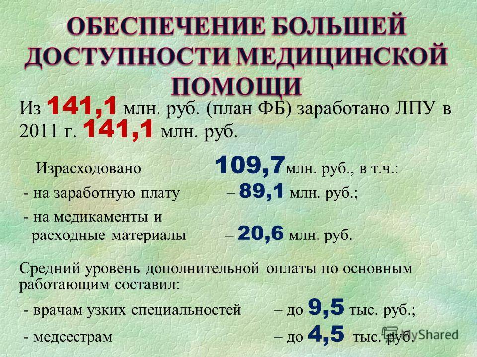 Из 141,1 млн. руб. (план ФБ) заработано ЛПУ в 2011 г. 141,1 млн. руб. Израсходовано 109,7 млн. руб., в т.ч.: - на заработную плату – 89,1 млн. руб.; - на медикаменты и расходные материалы – 20,6 млн. руб. Средний уровень дополнительной оплаты по осно