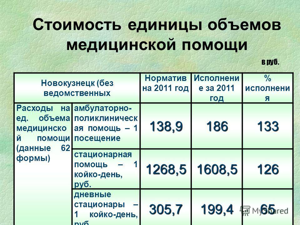Стоимость единицы объемов медицинской помощи в руб. Новокузнецк (без ведомственных Норматив на 2011 год Исполнени е за 2011 год % исполнени я Расходы на ед. объема медицинско й помощи (данные 62 формы) амбулаторно- поликлиническ ая помощь – 1 посещен