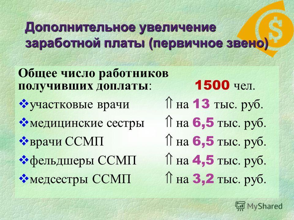 Дополнительное увеличение заработной платы (первичное звено) Общее число работников получивших доплаты: 1500 чел. участковые врачи на 13 тыс. руб. медицинские сестры на 6,5 тыс. руб. врачи ССМП на 6,5 тыс. руб. фельдшеры ССМП на 4,5 тыс. руб. медсест