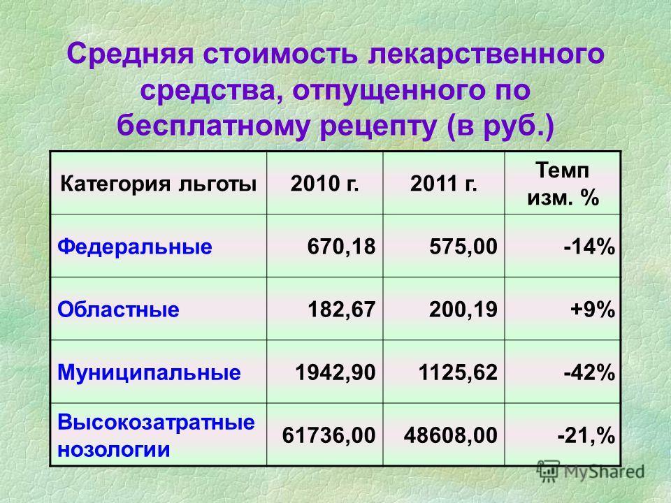 Средняя стоимость лекарственного средства, отпущенного по бесплатному рецепту (в руб.) Категория льготы2010 г.2011 г. Темп изм. % Федеральные670,18575,00-14% Областные182,67200,19+9% Муниципальные1942,901125,62-42% Высокозатратные нозологии 61736,004