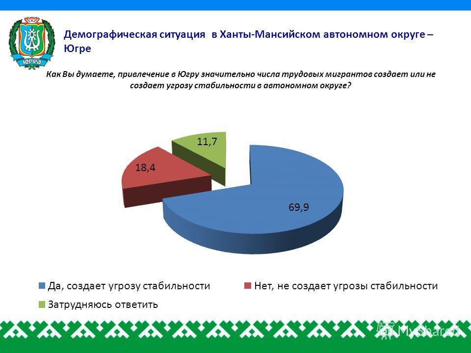 Демографическая ситуация в Ханты-Мансийском автономном округе – Югре Как Вы думаете, привлечение в Югру значительно числа трудовых мигрантов создает или не создает угрозу стабильности в автономном округе?