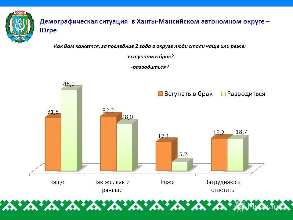 Демографическая ситуация в Ханты-Мансийском автономном округе – Югре Как Вам кажется, за последние 2 года в округе люди стали чаще или реже: -вступать в брак? -разводиться?