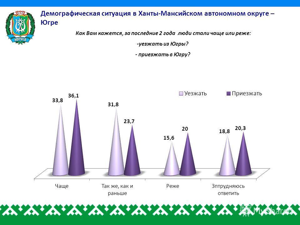 Как Вам кажется, за последние 2 года люди стали чаще или реже: -уезжать из Югры? - приезжать в Югру?