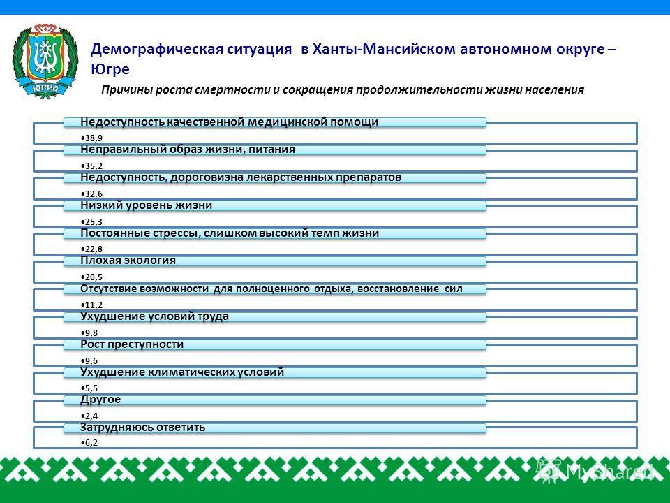 Демографическая ситуация в Ханты-Мансийском автономном округе – Югре Причины роста смертности и сокращения продолжительности жизни населения 38,9 Недоступность качественной медицинской помощи 35,2 Неправильный образ жизни, питания 32,6 Недоступность,