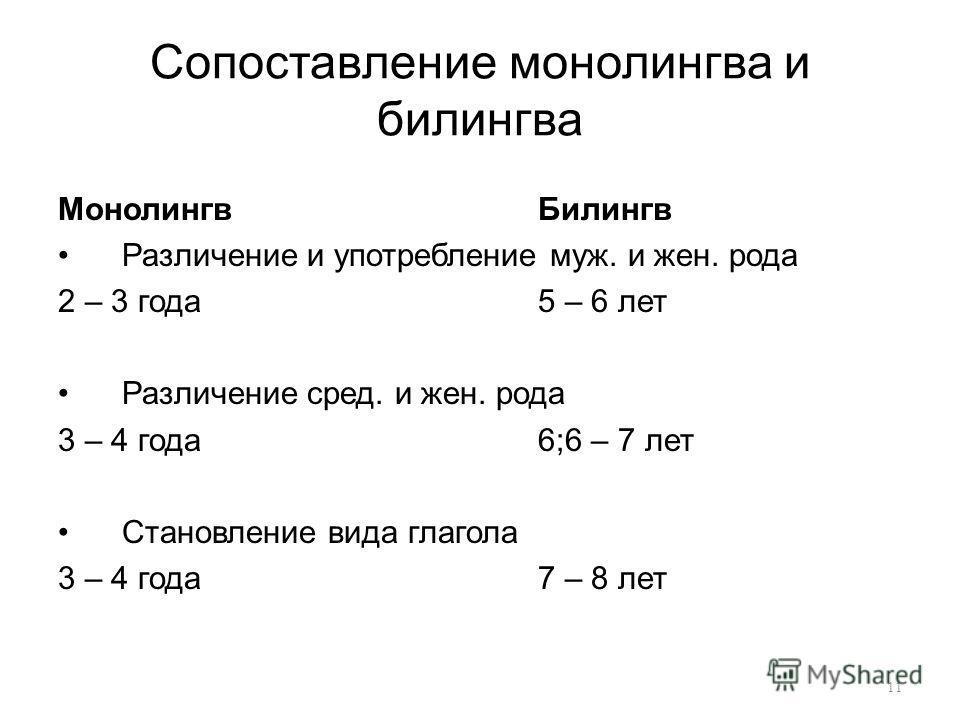 Сопоставление монолингва и билингва Монолингв Билингв Различение и употребление муж. и жен. рода 2 – 3 года 5 – 6 лет Различение сред. и жен. рода 3 – 4 года6;6 – 7 лет Становление вида глагола 3 – 4 года7 – 8 лет 11