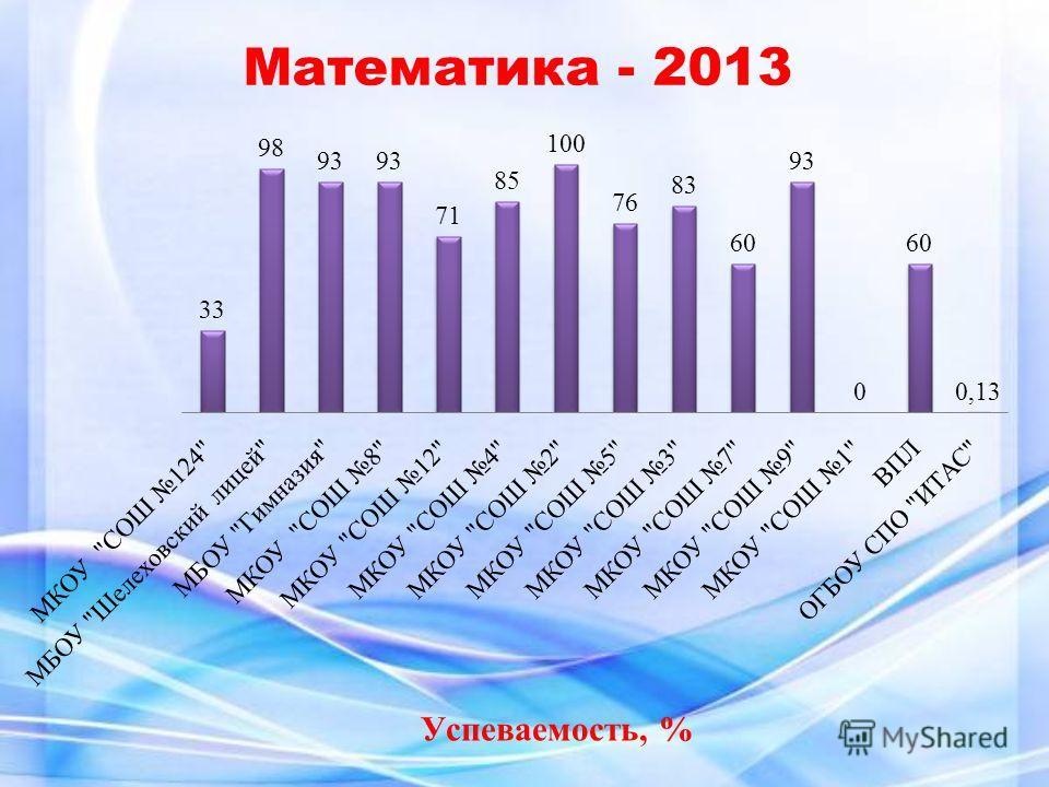 Успеваемость, % Математика - 2013