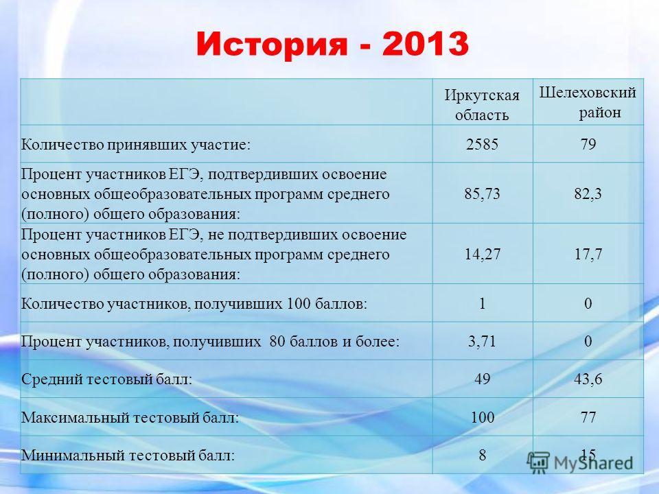 Иркутская область Шелеховский район Количество принявших участие:25857979 Процент участников ЕГЭ, подтвердивших освоение основных общеобразовательных программ среднего (полного) общего образования: 85,7382,3 Процент участников ЕГЭ, не подтвердивших о