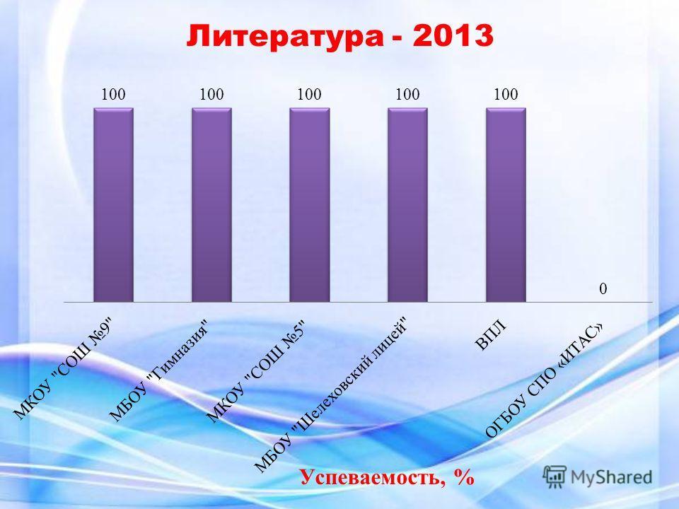 Успеваемость, % Литература - 2013
