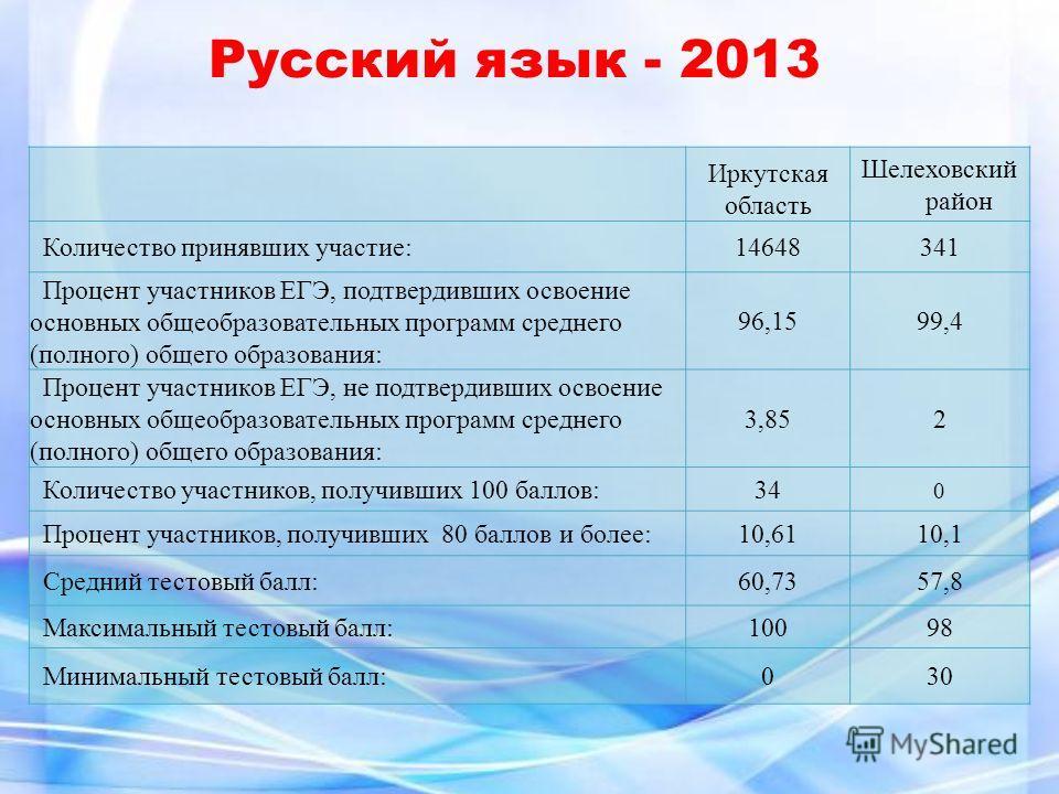 Иркутская область Шелеховский район Количество принявших участие:14648341 Процент участников ЕГЭ, подтвердивших освоение основных общеобразовательных программ среднего (полного) общего образования: 96,1599,4 Процент участников ЕГЭ, не подтвердивших о