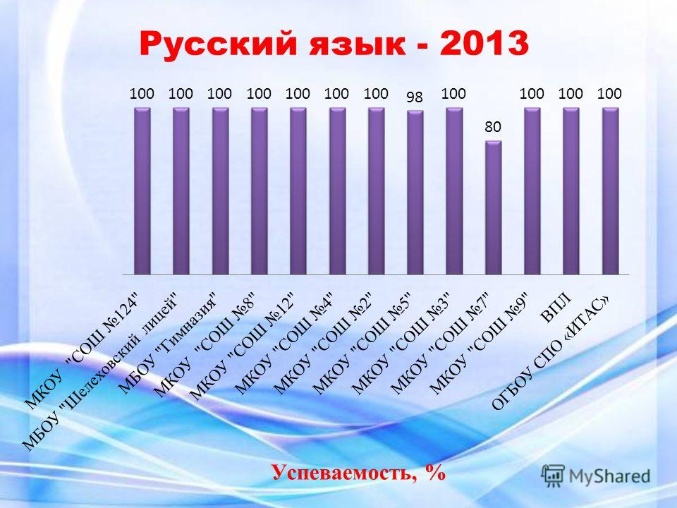 Успеваемость, % Русский язык - 2013