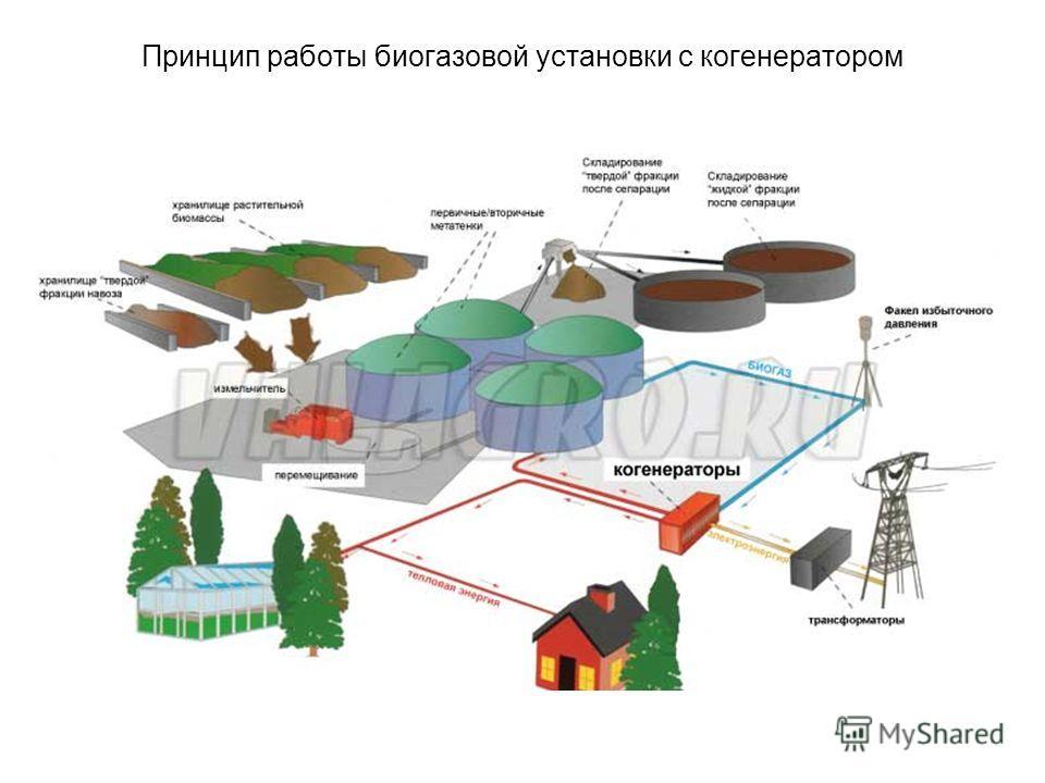 Строительство складов и их утепление