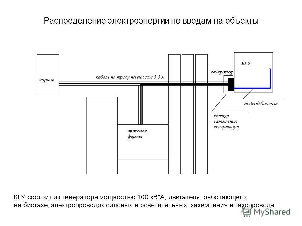 Канализация биогазовой установки