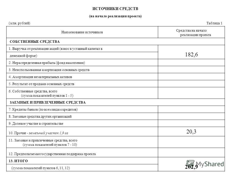 Общая стоимость проекта: Необходимый объем прямых инвестиций в проект составит: 1) В рублях - 202 929 777,40 руб. 2) В Евро - 5 137 462,72 EUR 3) В долларах США – 6 442 215,16 USD. В том числе, потребность в оборотном капитале необходимом для работы
