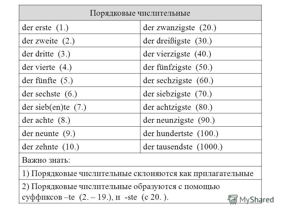 Порядковые числительные der erste (1.)der zwanzigste (20.) der zweite (2.)der dreißigste (30.) der dritte (3.)der vierzigste (40.) der vierte (4.)der fünfzigste (50.) der fünfte (5.)der sechzigste (60.) der sechste (6.)der siebzigste (70.) der sieb(e