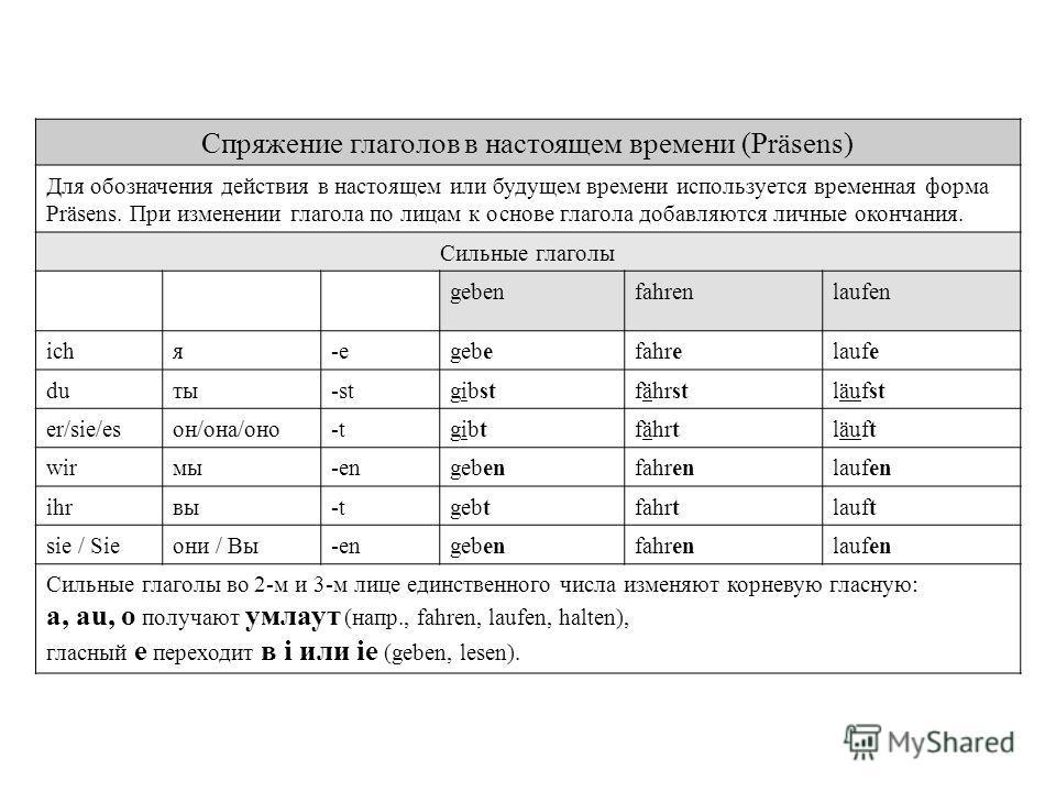 Спряжение глаголов в настоящем времени (Präsens) Для обозначения действия в настоящем или будущем времени используется временная форма Präsens. При изменении глагола по лицам к основе глагола добавляются личные окончания. Сильные глаголы gebenfahrenl