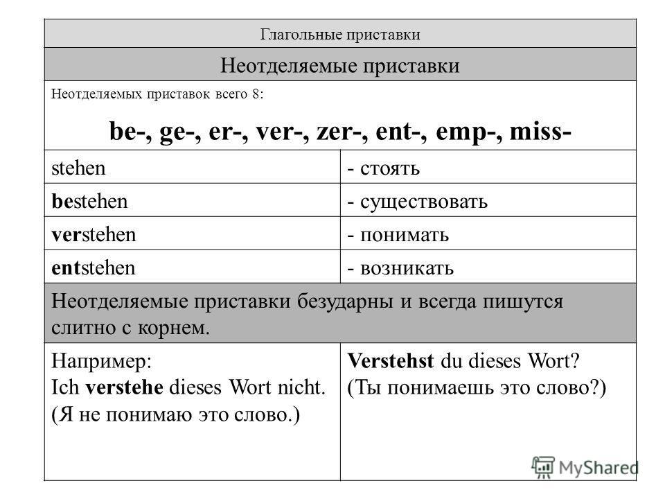 Глагольные приставки Неотделяемые приставки Неотделяемых приставок всего 8: be-, ge-, er-, ver-, zer-, ent-, emp-, miss- stehen- стоять bestehen- существовать verstehen- понимать entstehen- возникать Неотделяемые приставки безударны и всегда пишутся