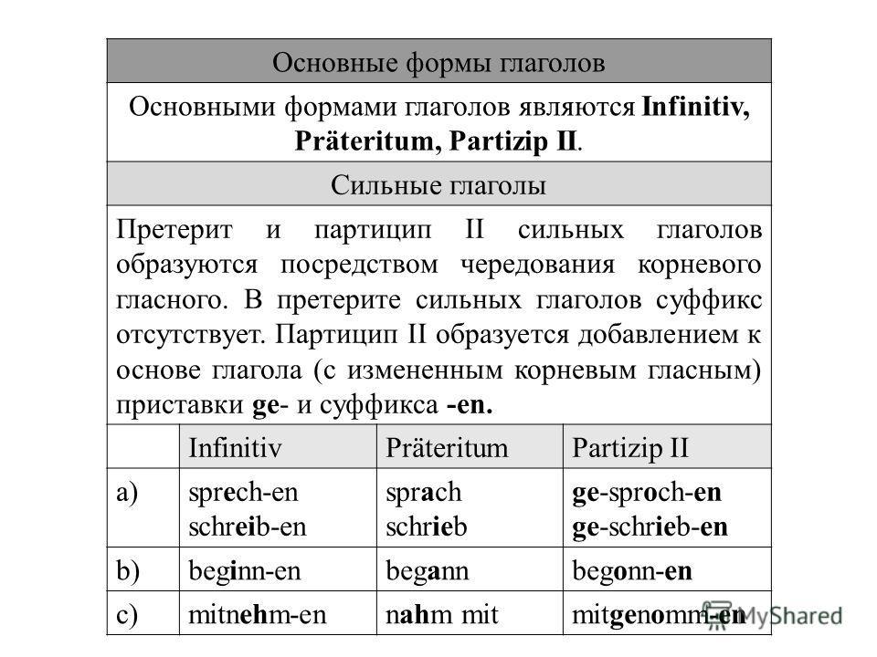 Основные формы глаголов Основными формами глаголов являются Infinitiv, Präteritum, Partizip II. Сильные глаголы Претерит и партицип II сильных глаголов образуются посредством чередования корневого гласного. В претерите сильных глаголов суффикс отсутс