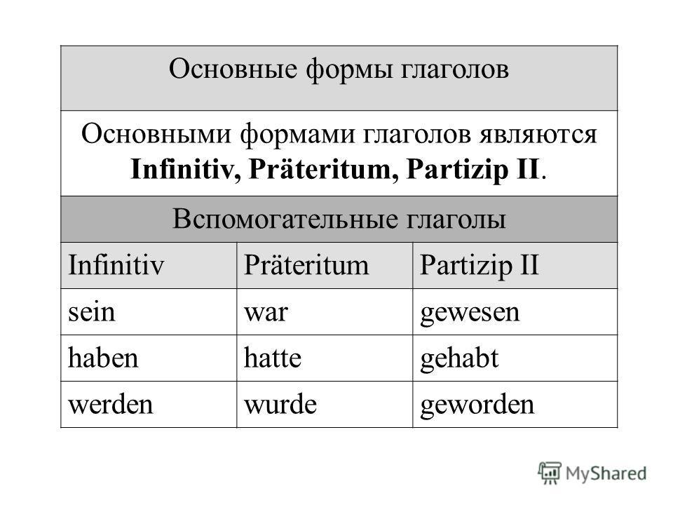 Основные формы глаголов Основными формами глаголов являются Infinitiv, Präteritum, Partizip II. Вспомогательные глаголы InfinitivPräteritumPartizip II seinwargewesen habenhattegehabt werdenwurdegeworden