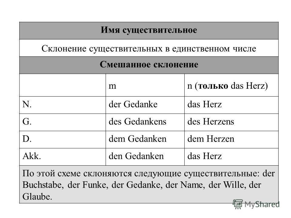 Вся грамматика немецкого языка