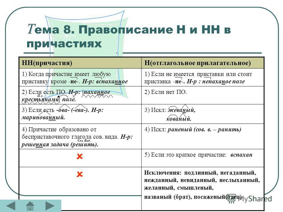 Т Т ема 8. Правописание Н и НН в причастиях НН(причастия)Н(отглагольное прилагательное) 1) Когда причастие имеет любую приставку кроме -не-. Н-р: вспаханное 1) Если не имеется приставки или стоит приставка -не-. Н-р : непаханое поле 2) Если есть ПО.