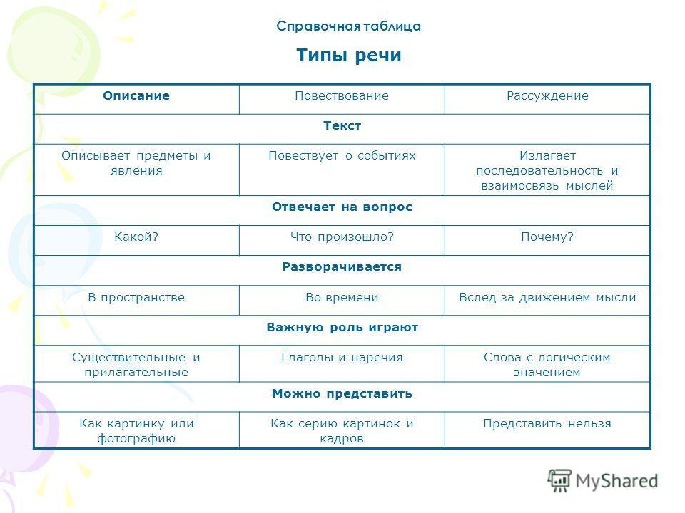 Справочная таблица Типы речи ОписаниеПовествованиеРассуждение Текст Описывает предметы и явления Повествует о событияхИзлагает последовательность и взаимосвязь мыслей Отвечает на вопрос Какой?Что произошло?Почему? Разворачивается В пространствеВо вре