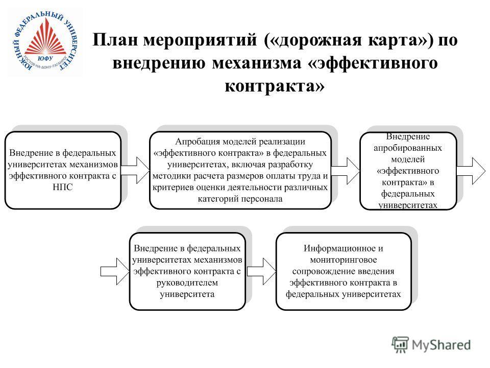 План мероприятий («дорожная карта») по внедрению механизма «эффективного контракта»