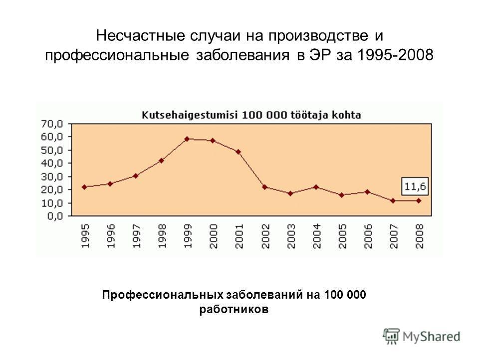 Несчастные случаи на производстве и профессиональные заболевания в ЭР за 1995-2008 Профессиональных заболеваний на 100 000 работников
