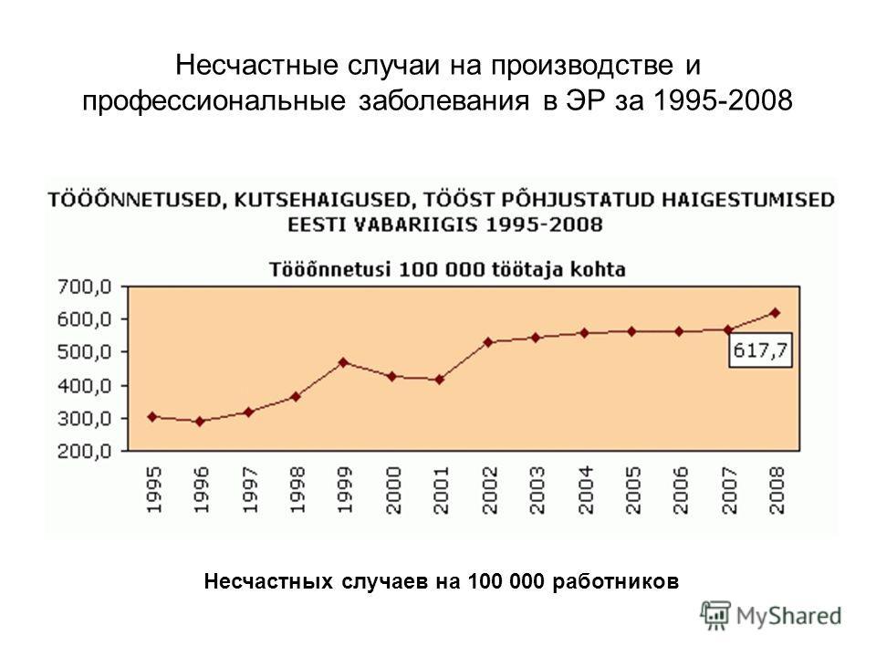 Несчастные случаи на производстве и профессиональные заболевания в ЭР за 1995-2008 Несчастных случаев на 100 000 работников