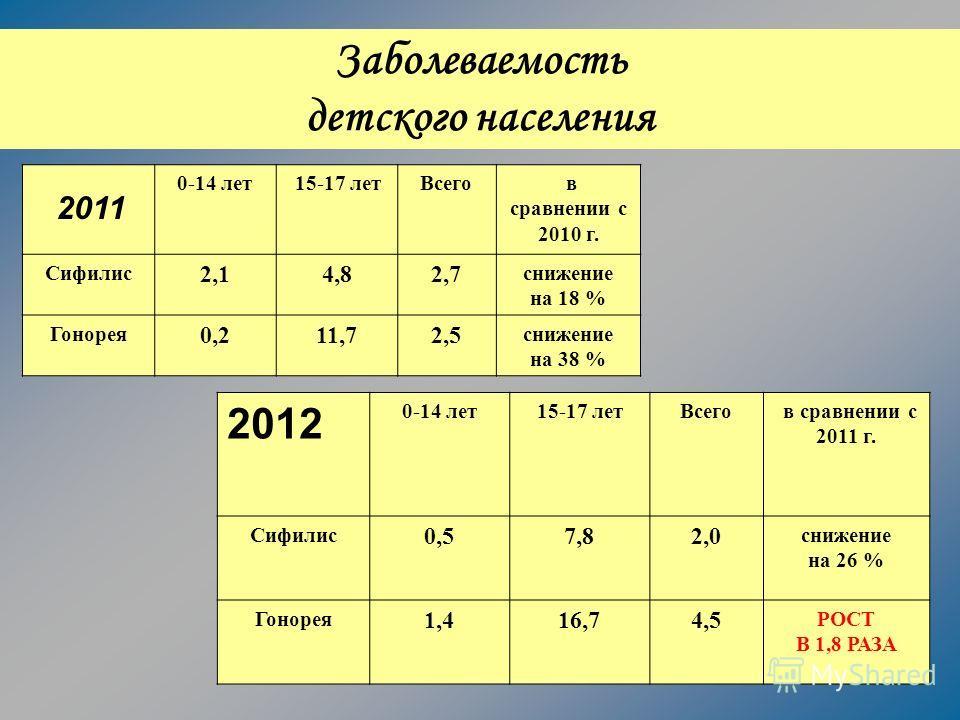 Заболеваемость детского населения 0-14 лет15-17 летВсего в сравнении с 2010 г. Сифилис 2,14,82,7 снижение на 18 % Гонорея 0,211,72,5 снижение на 38 % 2011 2012 0-14 лет15-17 летВсего в сравнении с 2011 г. Сифилис 0,57,82,0 снижение на 26 % Гонорея 1,