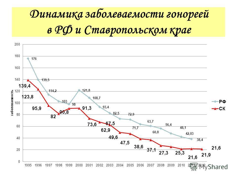 Динамика заболеваемости гонореей в РФ и Ставропольском крае
