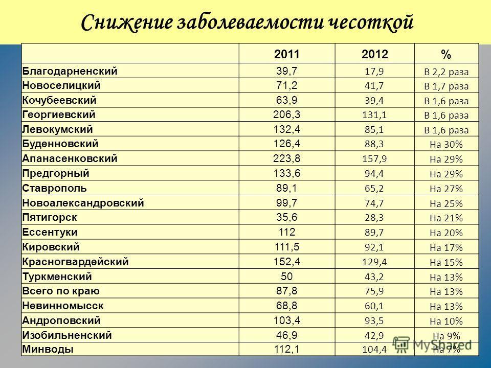 Снижение заболеваемости чесоткой 20112012% Благодарненский39,7 17,9 В 2,2 раза Новоселицкий71,2 41,7 В 1,7 раза Кочубеевский63,9 39,4 В 1,6 раза Георгиевский206,3 131,1 В 1,6 раза Левокумский132,4 85,1 В 1,6 раза Буденновский126,4 88,3 На 30% Апанасе