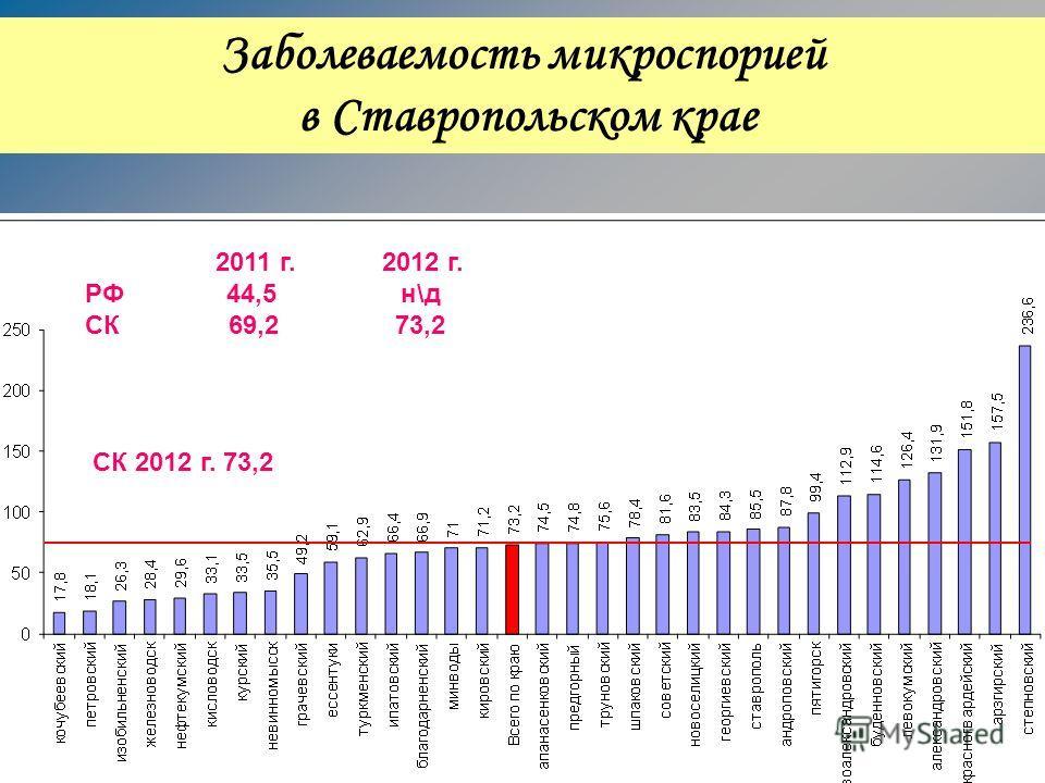 Заболеваемость микроспорией в Ставропольском крае СК 2012 г. 73,2 2011 г. 2012 г. РФ 44,5 н\д СК 69,2 73,2